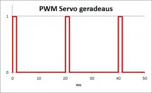 PWM-Signal Servo